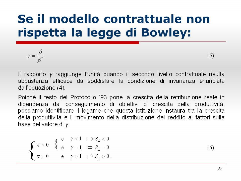 22 Se il modello contrattuale non rispetta la legge di Bowley:
