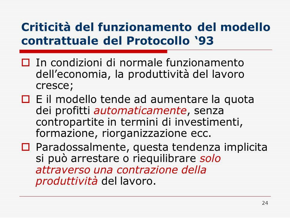 24 Criticità del funzionamento del modello contrattuale del Protocollo 93 In condizioni di normale funzionamento delleconomia, la produttività del lav