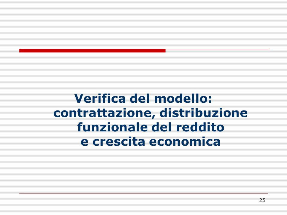 25 Verifica del modello: contrattazione, distribuzione funzionale del reddito e crescita economica