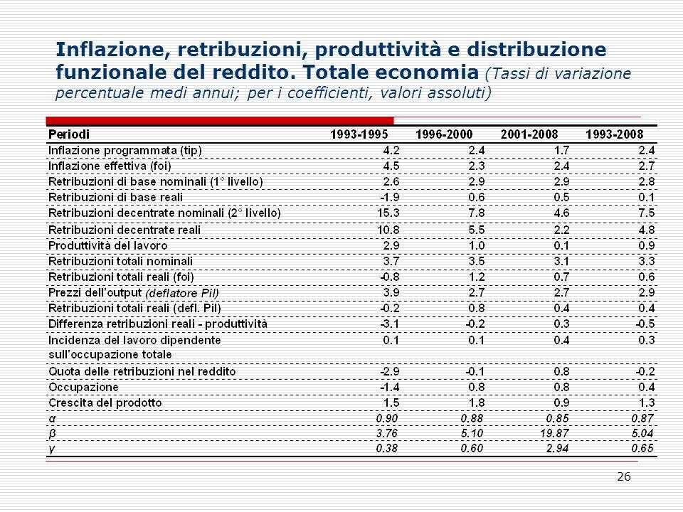 26 Inflazione, retribuzioni, produttività e distribuzione funzionale del reddito. Totale economia (Tassi di variazione percentuale medi annui; per i c