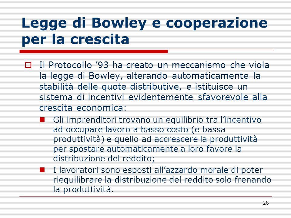28 Legge di Bowley e cooperazione per la crescita Il Protocollo 93 ha creato un meccanismo che viola la legge di Bowley, alterando automaticamente la