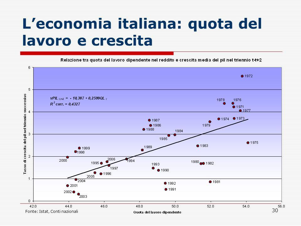 30 Leconomia italiana: quota del lavoro e crescita Fonte: Istat, Conti nazionali