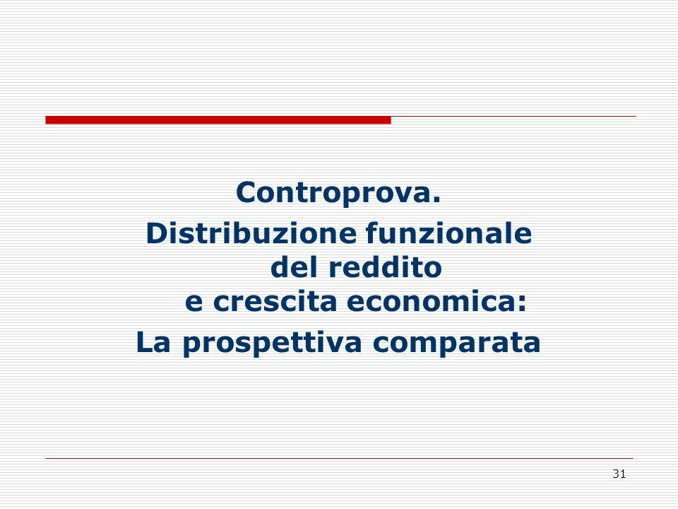 31 Controprova. Distribuzione funzionale del reddito e crescita economica: La prospettiva comparata