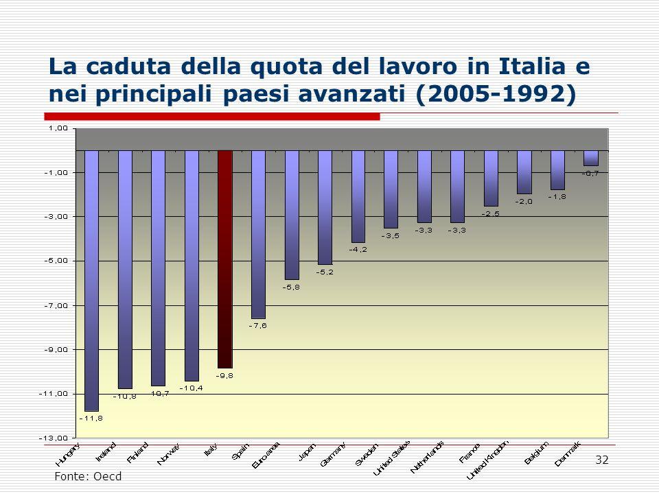 32 La caduta della quota del lavoro in Italia e nei principali paesi avanzati (2005-1992) Fonte: Oecd