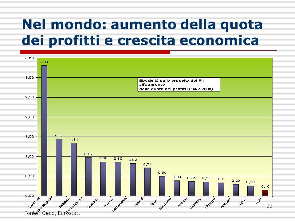 33 Nel mondo: aumento della quota dei profitti e crescita economica Fonte: Oecd, Eurostat.