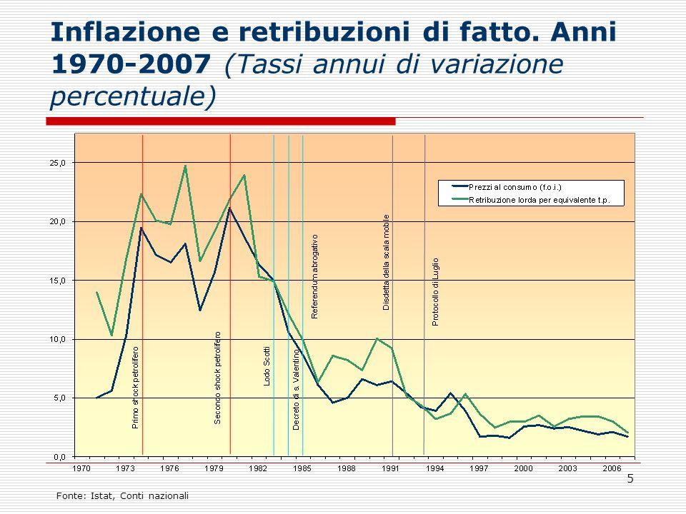 5 Inflazione e retribuzioni di fatto. Anni 1970-2007 (Tassi annui di variazione percentuale) Fonte: Istat, Conti nazionali