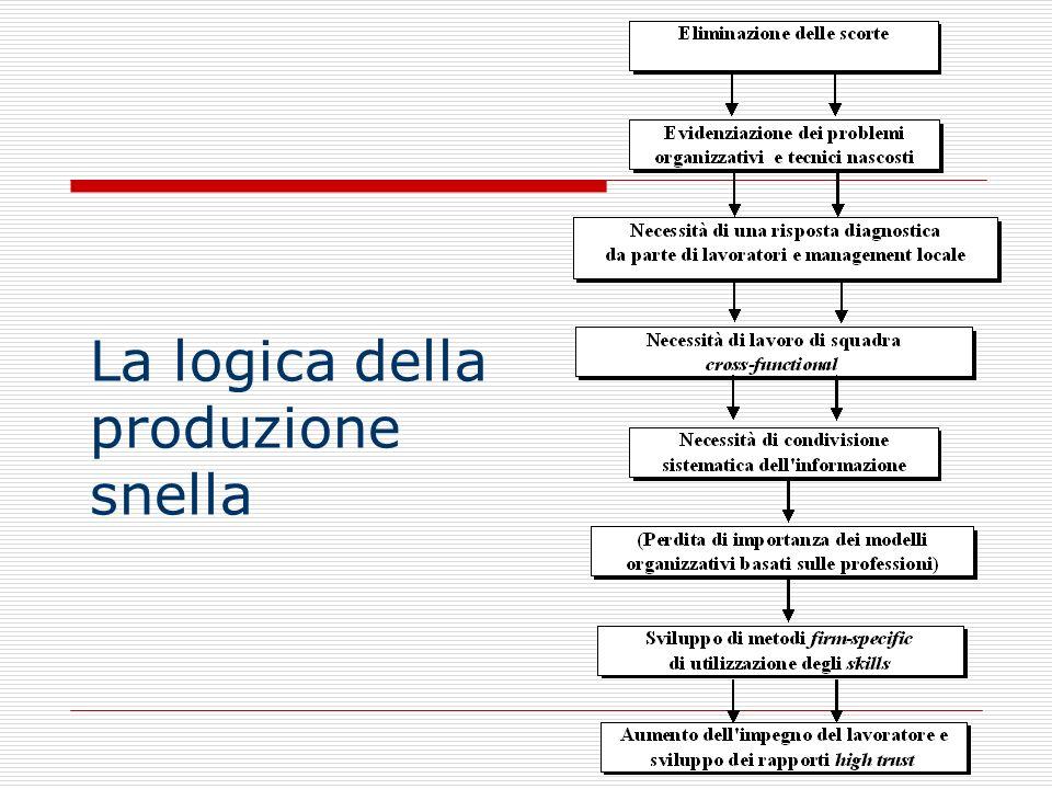 53 La logica della produzione snella