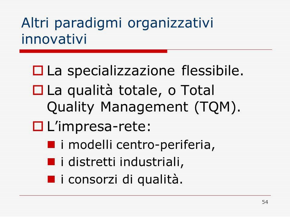 54 Altri paradigmi organizzativi innovativi La specializzazione flessibile. La qualità totale, o Total Quality Management (TQM). Limpresa-rete: i mode
