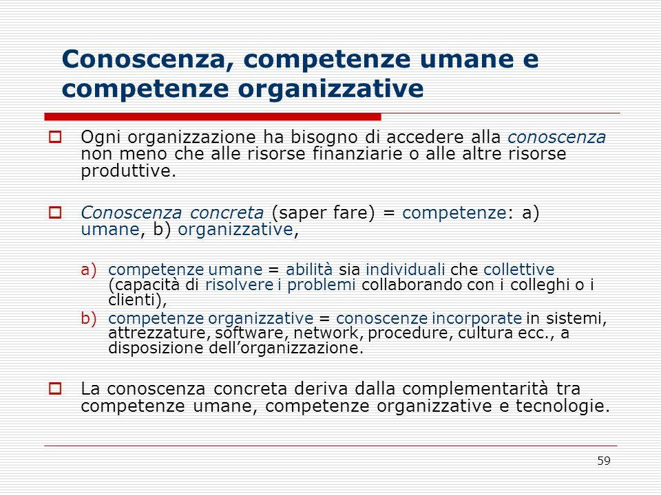 59 Conoscenza, competenze umane e competenze organizzative Ogni organizzazione ha bisogno di accedere alla conoscenza non meno che alle risorse finanz