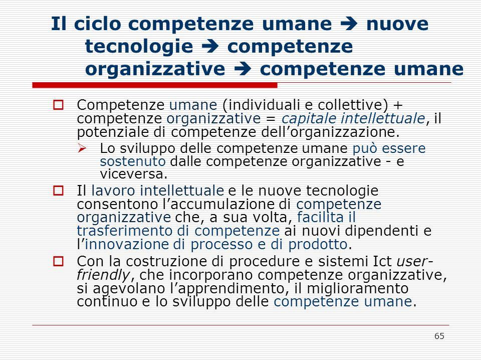 65 Il ciclo competenze umane nuove tecnologie competenze organizzative competenze umane Competenze umane (individuali e collettive) + competenze organ
