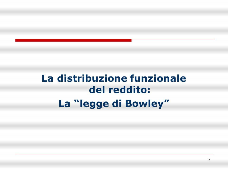8 La legge di Bowley - 1 A seguito degli studi sui redditi in Gran Bretagna (Bowley e Stamp, 1927), Arthur Bowley suggerì lipotesi della costanza nel tempo della quota del lavoro nel reddito, principio divenuto in seguito noto come legge di Bowley.