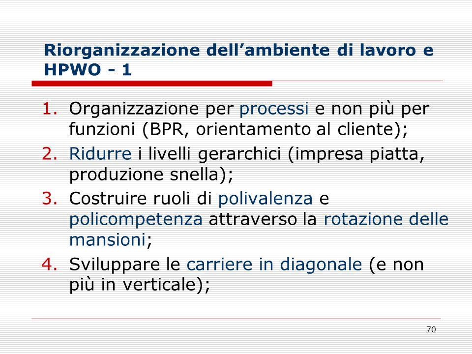 70 Riorganizzazione dellambiente di lavoro e HPWO - 1 1.Organizzazione per processi e non più per funzioni (BPR, orientamento al cliente); 2.Ridurre i