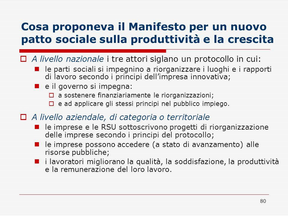 80 Cosa proponeva il Manifesto per un nuovo patto sociale sulla produttività e la crescita A livello nazionale i tre attori siglano un protocollo in c