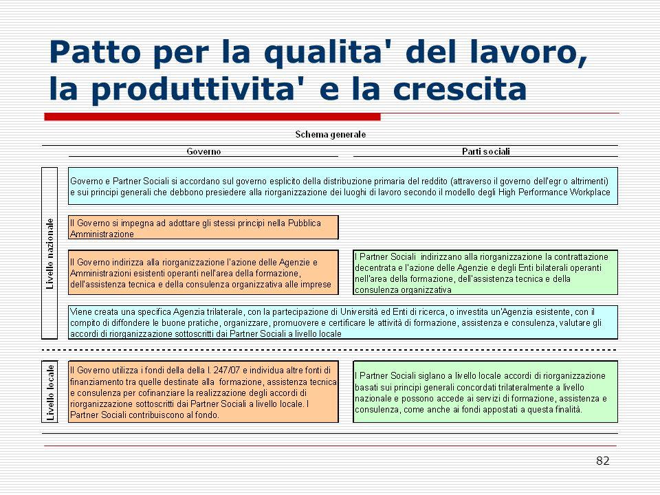 82 Patto per la qualita' del lavoro, la produttivita' e la crescita