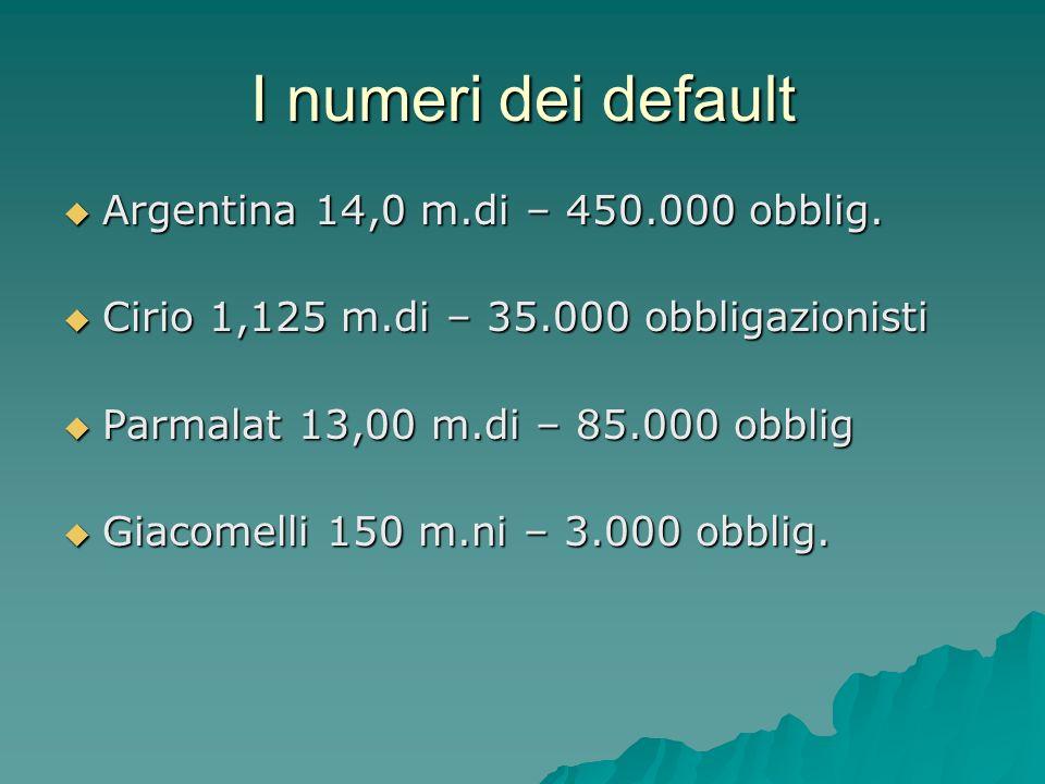 I numeri dei default Argentina 14,0 m.di – 450.000 obblig.