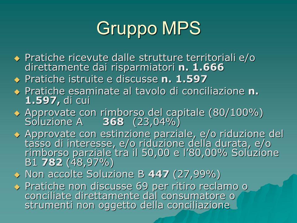 Gruppo MPS Pratiche ricevute dalle strutture territoriali e/o direttamente dai risparmiatori n.