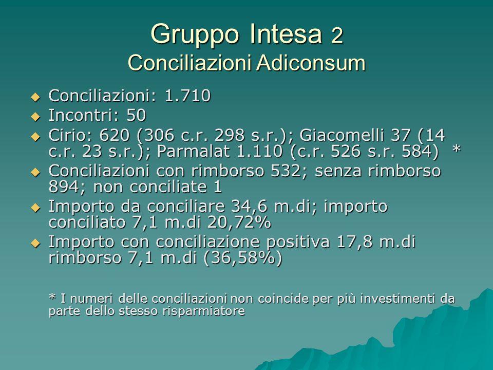 Gruppo Intesa 2 Conciliazioni Adiconsum Conciliazioni: 1.710 Conciliazioni: 1.710 Incontri: 50 Incontri: 50 Cirio: 620 (306 c.r.