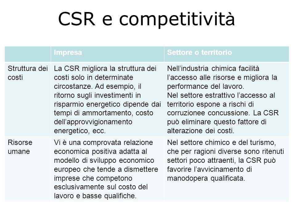 CSR e competitivit à ImpresaSettore o territorio Struttura dei costi La CSR migliora la struttura dei costi solo in determinate circostanze. Ad esempi