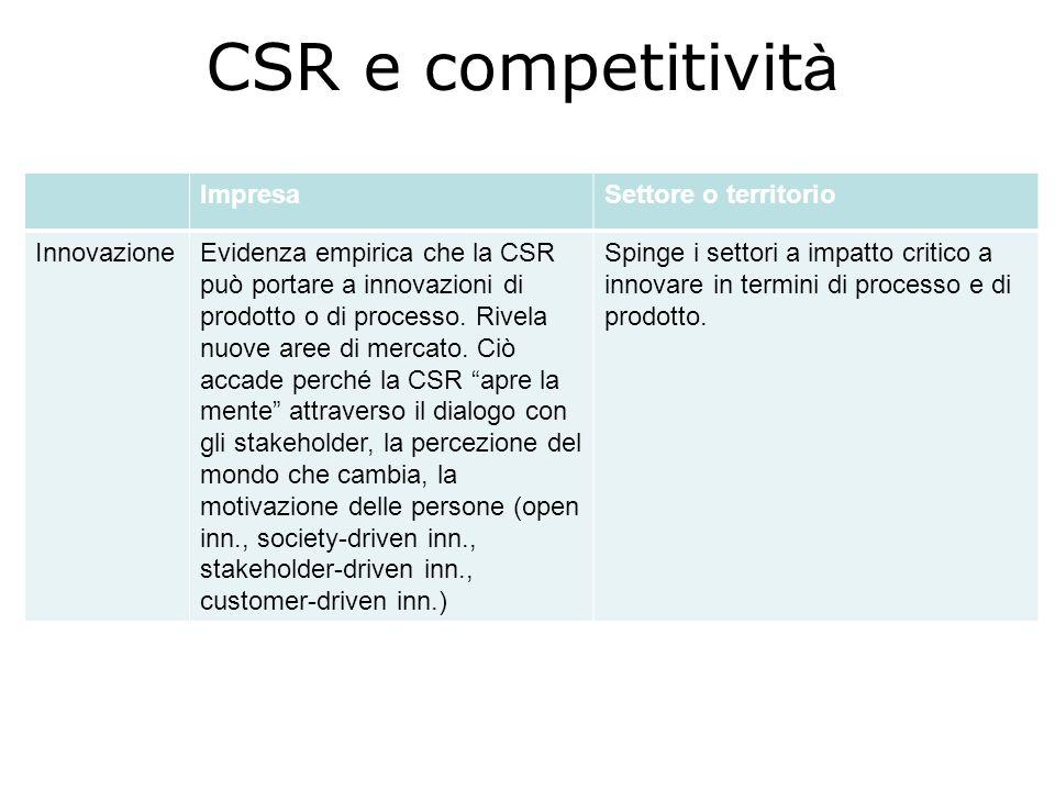 CSR e competitivit à ImpresaSettore o territorio InnovazioneEvidenza empirica che la CSR può portare a innovazioni di prodotto o di processo. Rivela n