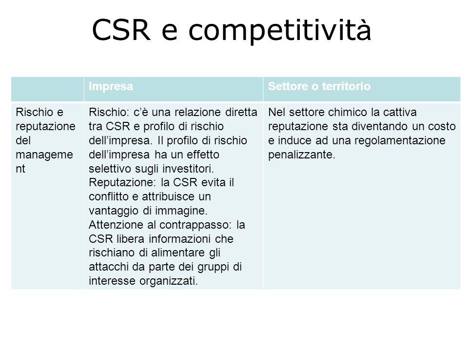 CSR e competitivit à ImpresaSettore o territorio Rischio e reputazione del manageme nt Rischio: cè una relazione diretta tra CSR e profilo di rischio dellimpresa.