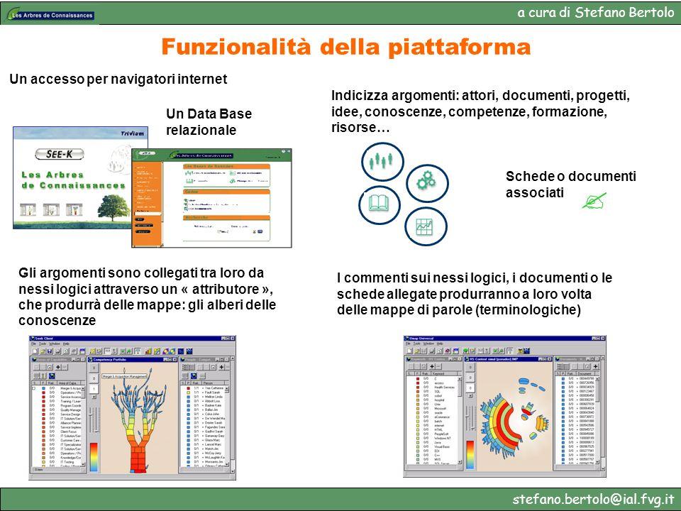 a cura di Stefano Bertolo stefano.bertolo@ial.fvg.it Funzionalità della piattaforma Un Data Base relazionale Un accesso per navigatori internet Indici