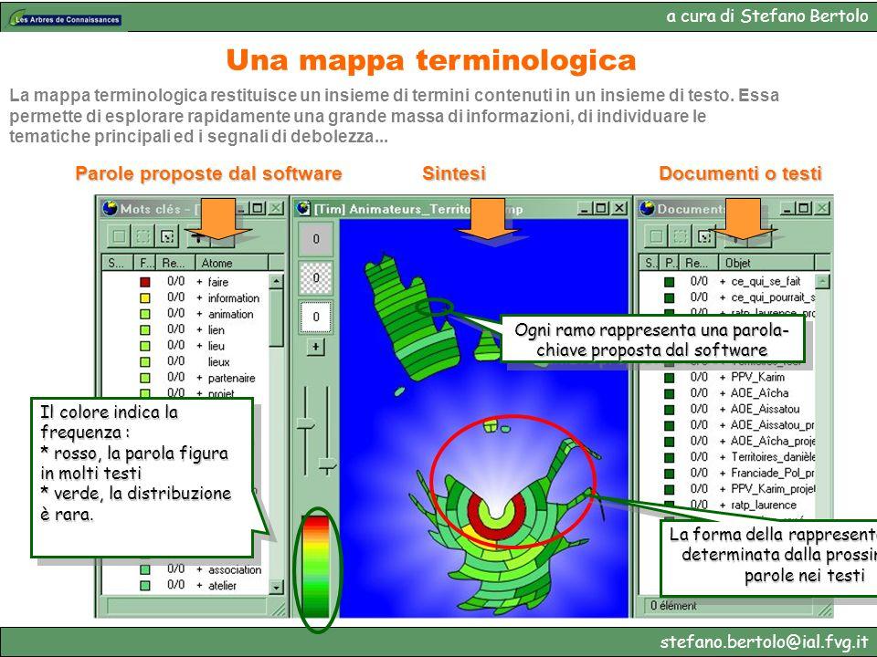 a cura di Stefano Bertolo stefano.bertolo@ial.fvg.it Il colore indica la frequenza : * rosso, la parola figura in molti testi * verde, la distribuzion