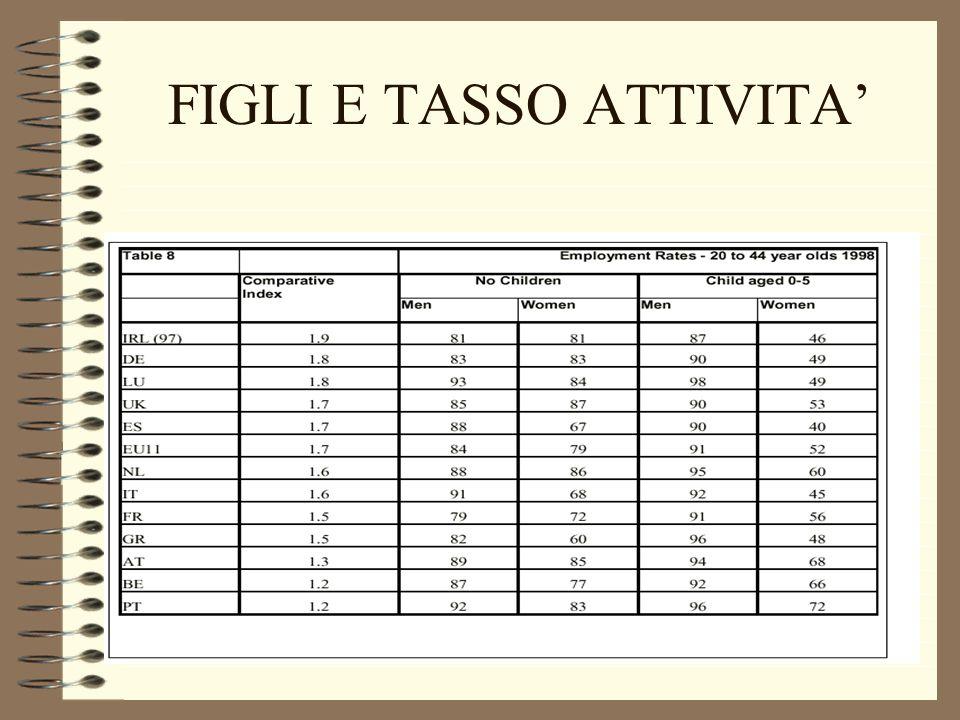 PART TIME E TASSO ATTIVITA FEMMINILE IN EUROPA