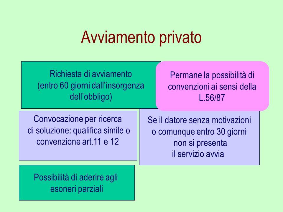 Avviamento privato Richiesta di avviamento (entro 60 giorni dallinsorgenza dellobbligo) Convocazione per ricerca di soluzione: qualifica simile o conv