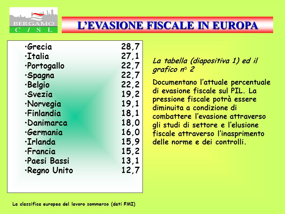 Reddito disponibile pro capite I grafici n° 11 ed 12 e 13 e 14 Pongono a confronto i valori di reddito medio pro capite Bergamo verso Italia ed altre provincie italiane oltre a Bergamo verso le altre provincie lombarde.