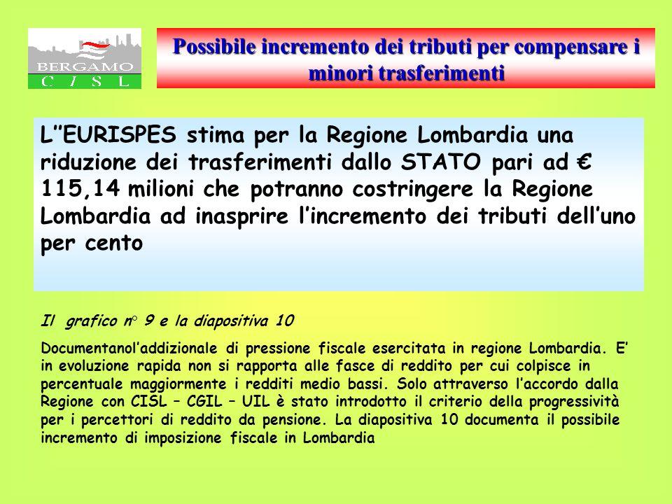 Addizionale IRPEF Regione Lombardia l aumento per il 2002 è previsto per scaglioni di reddito: redditi da pensione sino 10.329,14 - 0,9 % redditi sino a 15.493,71 - 1,2 % da 15.493,71 a 30.987,41 - 1,3% oltre 30.987,42 - 1,4%