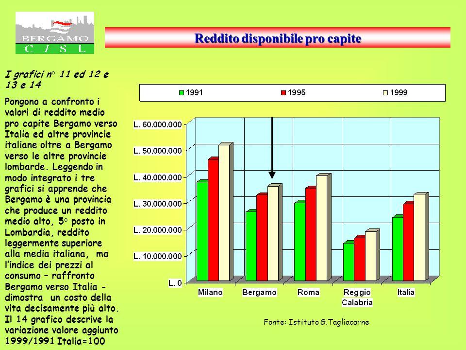 Possibile incremento dei tributi per compensare i minori trasferimenti LEURISPES stima per la Regione Lombardia una riduzione dei trasferimenti dallo