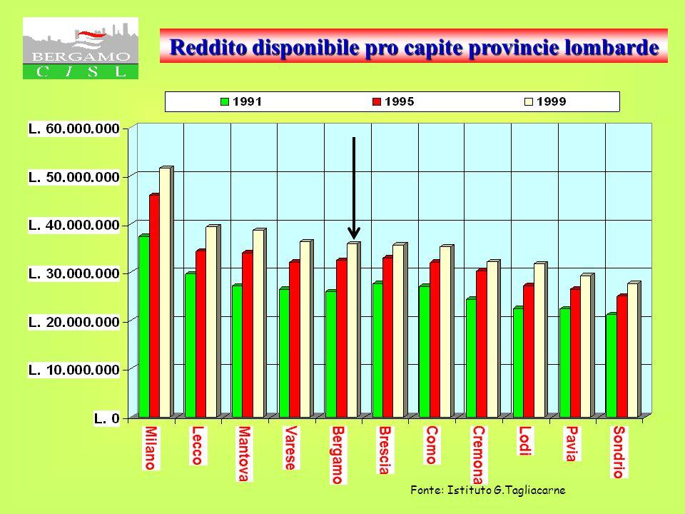 Reddito disponibile pro capite I grafici n° 11 ed 12 e 13 e 14 Pongono a confronto i valori di reddito medio pro capite Bergamo verso Italia ed altre
