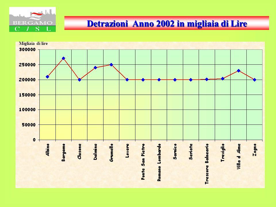 Aliquota Ordinaria ICI 2002 %