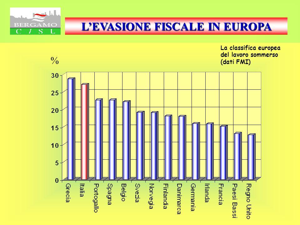 LEVASIONE FISCALE IN EUROPA Grecia28,7 Italia27,1 Portogallo22,7 Spagna22,7 Belgio22,2 Svezia19,2 Norvegia19,1 Finlandia18,1 Danimarca18,0 Germania16,0 Irlanda15,9 Francia15,2 Paesi Bassi13,1 Regno Unito12,7 La classifica europea del lavoro sommerso (dati FMI) La tabella (diapositiva 1) ed il grafico n° 2 Documentano lattuale percentuale di evasione fiscale sul PIL.