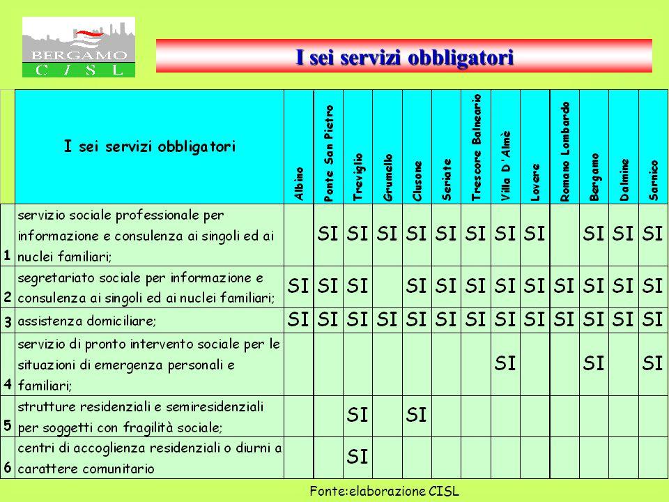 Servizi Socio Assistenziali alla persona erogati nei 14 Comuni censiti I grafici n° 20 - 21 Documentano il numero di servizi socio assistenziali alla
