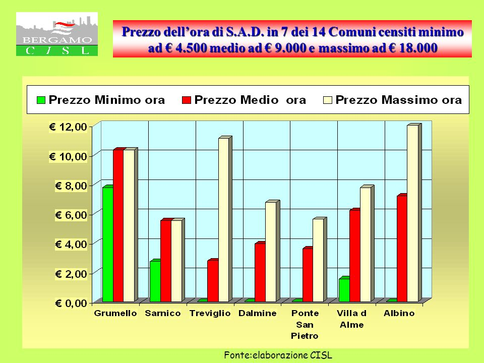 Costo dei servizi industriali: acqua gas rifiuti Il grafico n° 22 Pone a confronto il costo di tre servizi industriali.