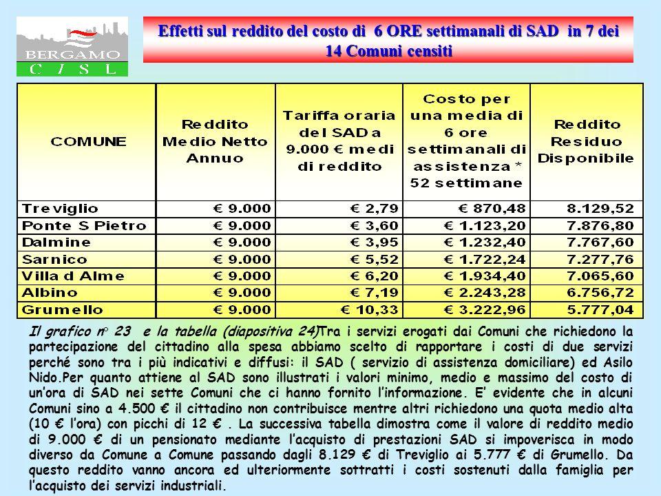 Prezzo dellora di S.A.D. in 7 dei 14 Comuni censiti minimo ad 4.500 medio ad 9.000 e massimo ad 18.000 Fonte:elaborazione CISL