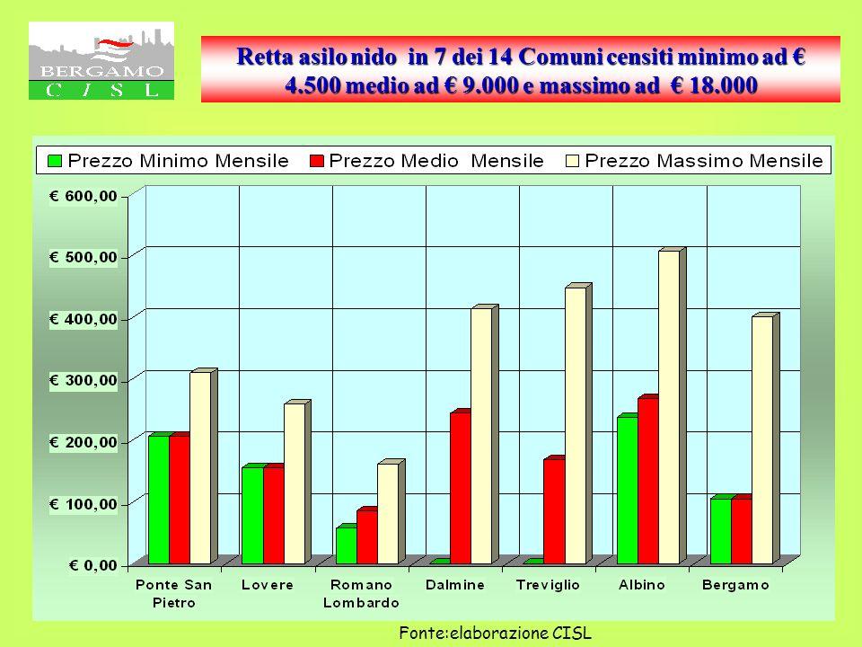 Effetti sul reddito del costo di 6 ORE settimanali di SAD in 7 dei 14 Comuni censiti Il grafico n° 23 e la tabella (diapositiva 24)Tra i servizi eroga