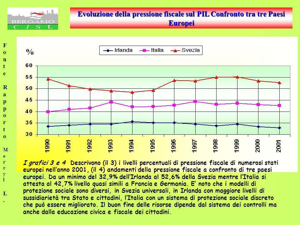 Evoluzione della pressione fiscale sul PIL Confronto tra tre Paesi Europei FonteRapportoMerrylL.FonteRapportoMerrylL.