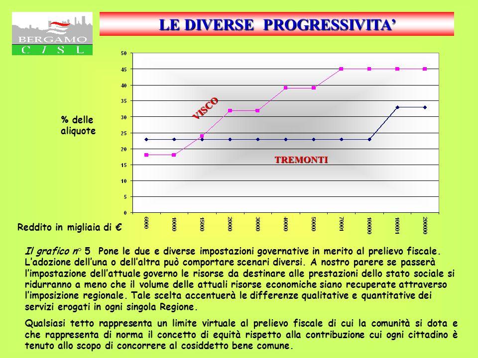 Evoluzione della pressione fiscale sul PIL Confronto tra tre Paesi Europei FonteRapportoMerrylL.FonteRapportoMerrylL. % I grafici 3 e 4 Descrivono (il