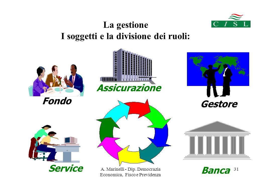 A. Marinelli - Dip. Democrazia Economica, Fisco e Previdenza 30 2° GRUPPO Gestione finanziaria