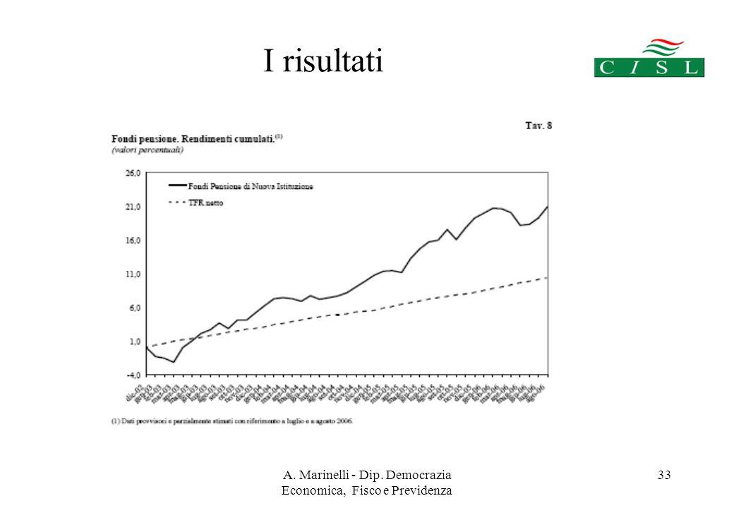 A. Marinelli - Dip. Democrazia Economica, Fisco e Previdenza 32 I risultati