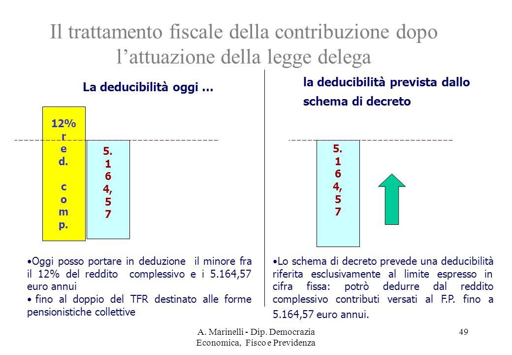 A. Marinelli - Dip. Democrazia Economica, Fisco e Previdenza 48 4° GRUPPO fiscalità