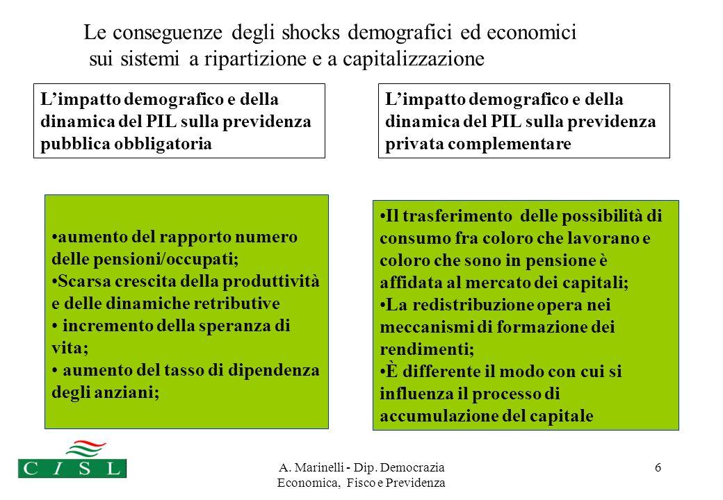 A. Marinelli - Dip. Democrazia Economica, Fisco e Previdenza 5 Perché la previdenza complementare