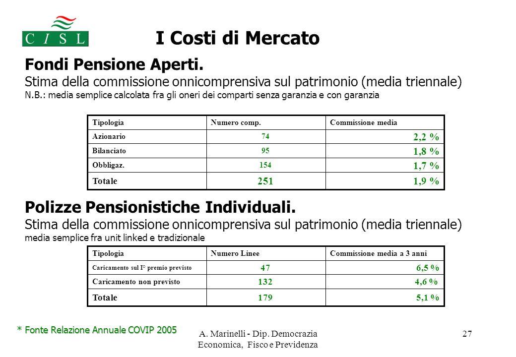 A. Marinelli - Dip. Democrazia Economica, Fisco e Previdenza 27 Fondi Pensione Aperti.