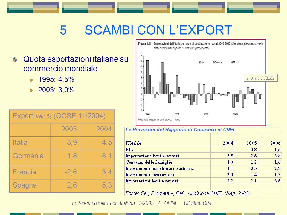 Lo Scenario dell' Econ. Italiana - 5/2005 G. OLINI Uff.Studi CISL 4 ITALIA: PRODOTTO INTERNO LORDO E DOMANDA Il clima di fiducia delle famiglie rimane