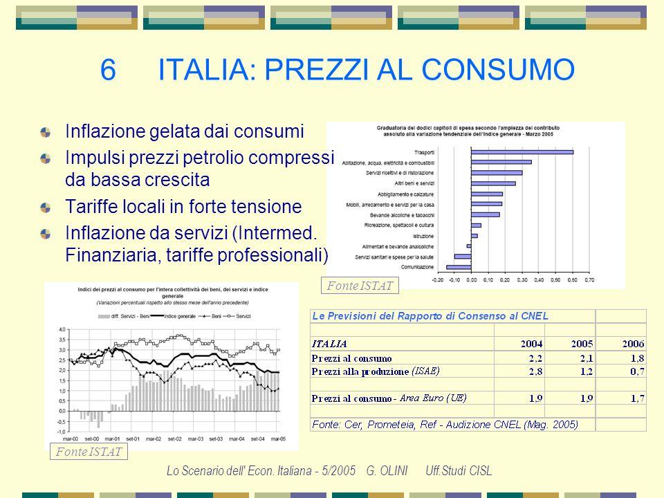 Lo Scenario dell' Econ. Italiana - 5/2005 G. OLINI Uff.Studi CISL 5 SCAMBI CON LEXPORT Quota esportazioni italiane su commercio mondiale 1995: 4,5% 20