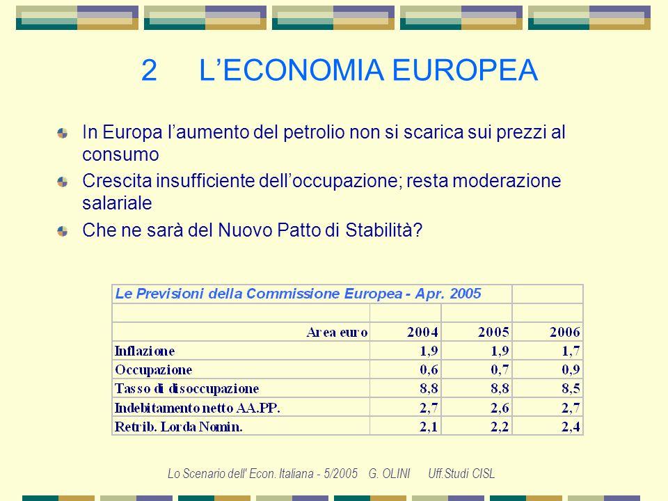 Lo Scenario dell' Econ. Italiana - 5/2005 G. OLINI Uff.Studi CISL 2 LECONOMIA EUROPEA Europa: aspettative ancora in calo… Ripresa debole e previsioni