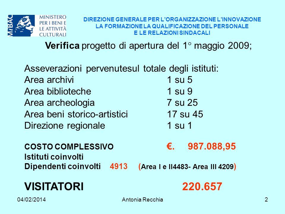 04/02/2014Antonia Recchia2 DIREZIONE GENERALE PER LORGANIZZAZIONE LINNOVAZIONE LA FORMAZIONE LA QUALIFICAZIONE DEL PERSONALE E LE RELAZIONI SINDACALI Verifica progetto di apertura del 1° maggio 2009; Asseverazioni pervenutesul totale degli istituti: Area archivi1 su 5 Area biblioteche1 su 9 Area archeologia7 su 25 Area beni storico-artistici17 su 45 Direzione regionale 1 su 1 COSTO COMPLESSIVO.