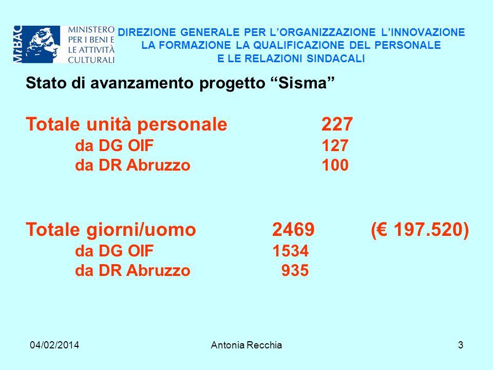 04/02/2014Antonia Recchia3 DIREZIONE GENERALE PER LORGANIZZAZIONE LINNOVAZIONE LA FORMAZIONE LA QUALIFICAZIONE DEL PERSONALE E LE RELAZIONI SINDACALI Stato di avanzamento progetto Sisma Totale unità personale227 da DG OIF127 da DR Abruzzo100 Totale giorni/uomo2469 ( 197.520) da DG OIF1534 da DR Abruzzo 935